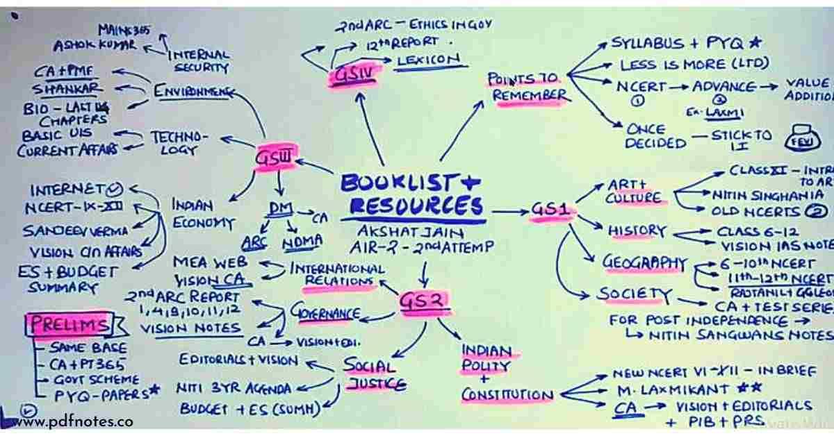 upsc topper Akshat Jain Booklist
