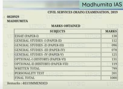 Madhumita IAS Marksheet