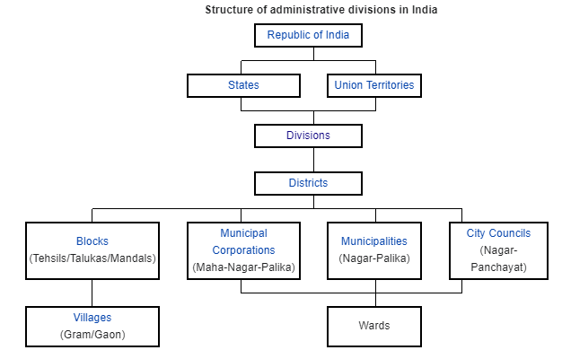 Administrative Divisional Structure of India PDF 2021