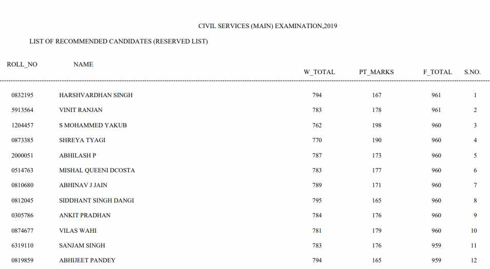 You are currently viewing [PDF] UPSC CSE 2019 Results: Marks of Recommended Candidates (Reserve List)