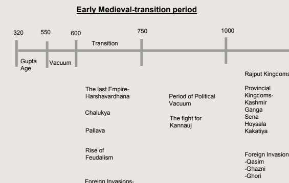 Pratik Nayak Medieval History Notes PDF