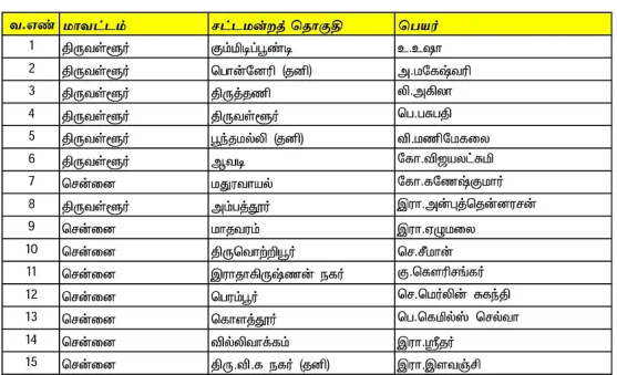 You are currently viewing Naam Tamilar Katchi (NTK) Candidate List 2021 PDF in Tamil