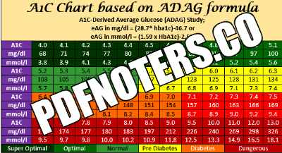 You are currently viewing Blood Sugar Chart PDF Download