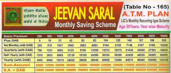 You are currently viewing LIC Jeevan Saral Chart PDF Download