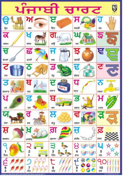You are currently viewing Punjabi Alphabets Chart PDF