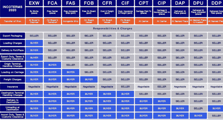 You are currently viewing Incoterms 2021 Chart PDF Free Download