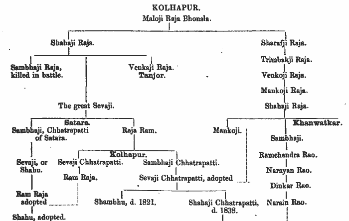 You are currently viewing Chhatrapati Shivaji Maharaj Family Tree Chart PDF