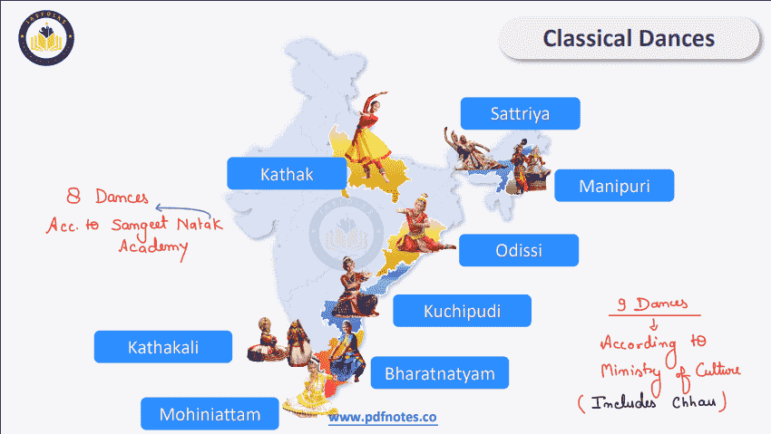 Read more about the article Classical Dances of India UPSC PDF