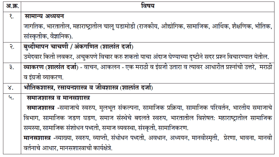 Read more about the article MPSC CDPO 2021 Syllabus in Marathi PDF